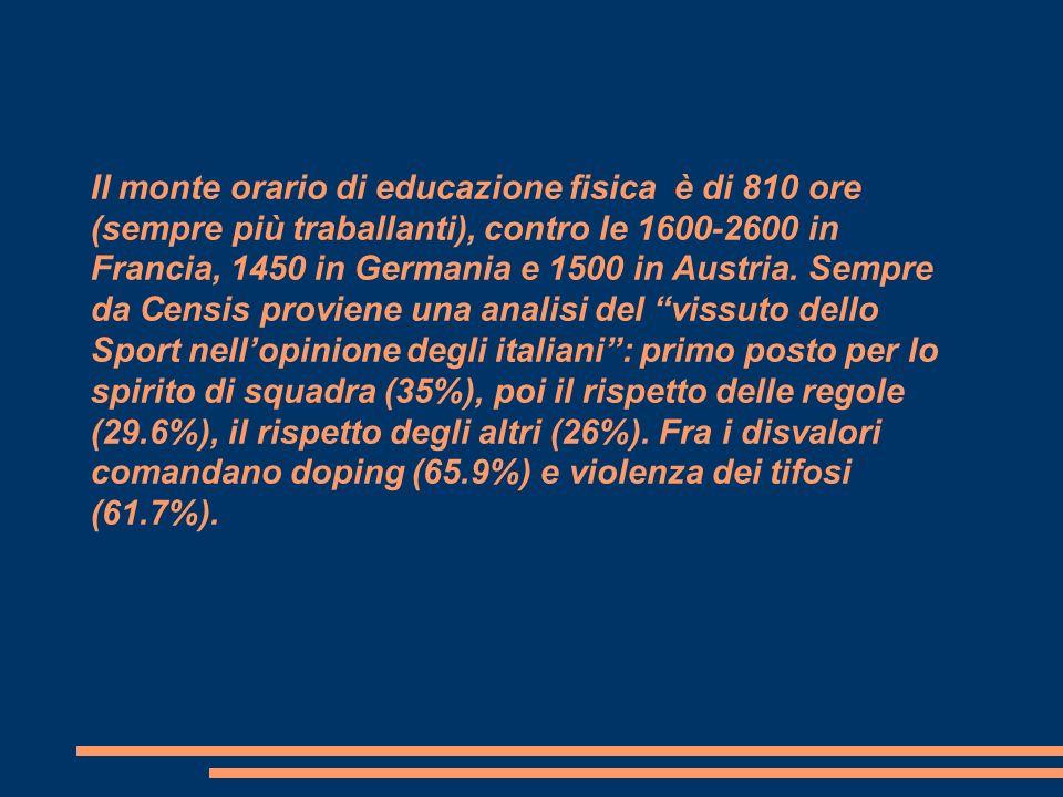Il monte orario di educazione fisica è di 810 ore (sempre più traballanti), contro le 1600-2600 in Francia, 1450 in Germania e 1500 in Austria. Sempre