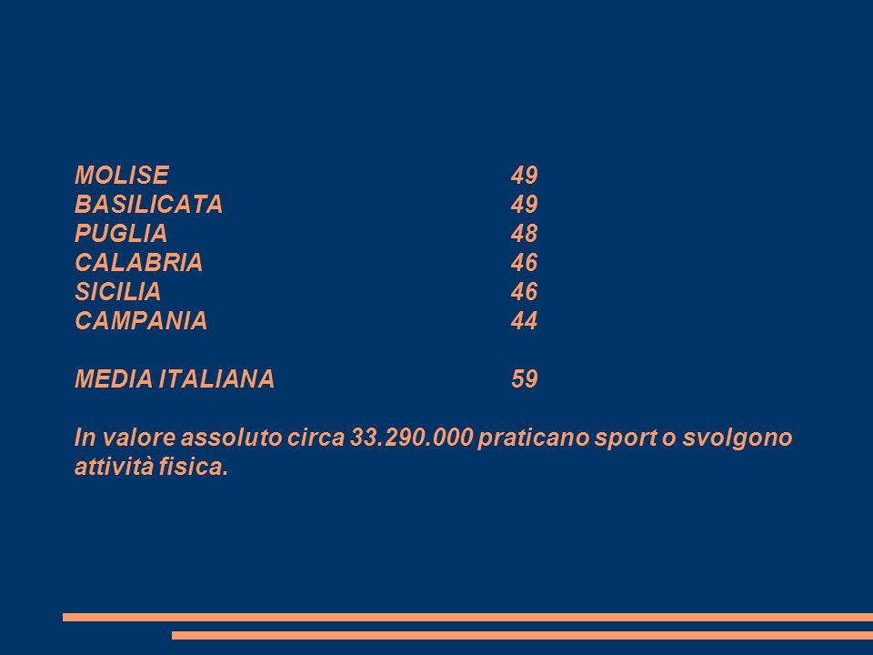 MOLISE49 BASILICATA49 PUGLIA48 CALABRIA46 SICILIA46 CAMPANIA44 MEDIA ITALIANA59 In valore assoluto circa 33.290.000 praticano sport o svolgono attivit