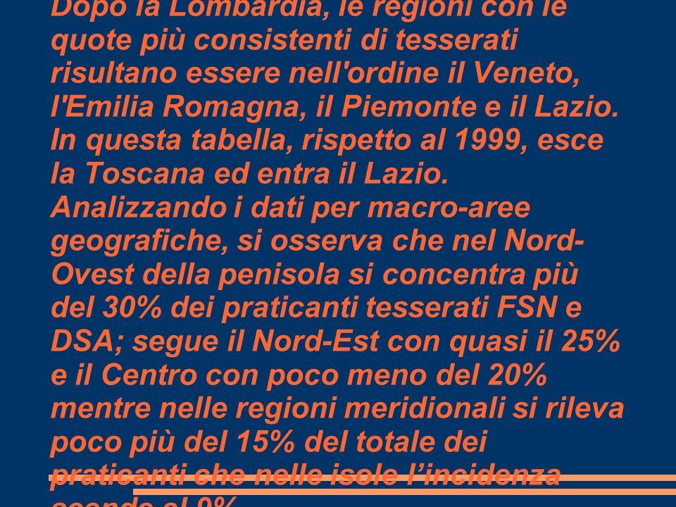 Dopo la Lombardia, le regioni con le quote più consistenti di tesserati risultano essere nell'ordine il Veneto, l'Emilia Romagna, il Piemonte e il Laz