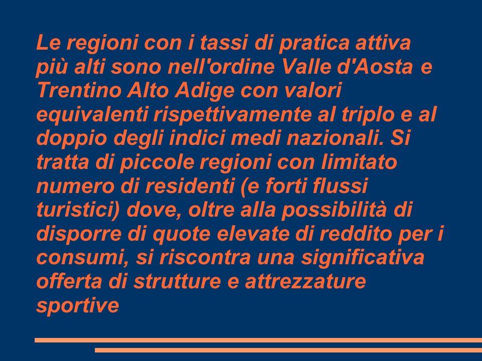 Le regioni con i tassi di pratica attiva più alti sono nell'ordine Valle d'Aosta e Trentino Alto Adige con valori equivalenti rispettivamente al tripl