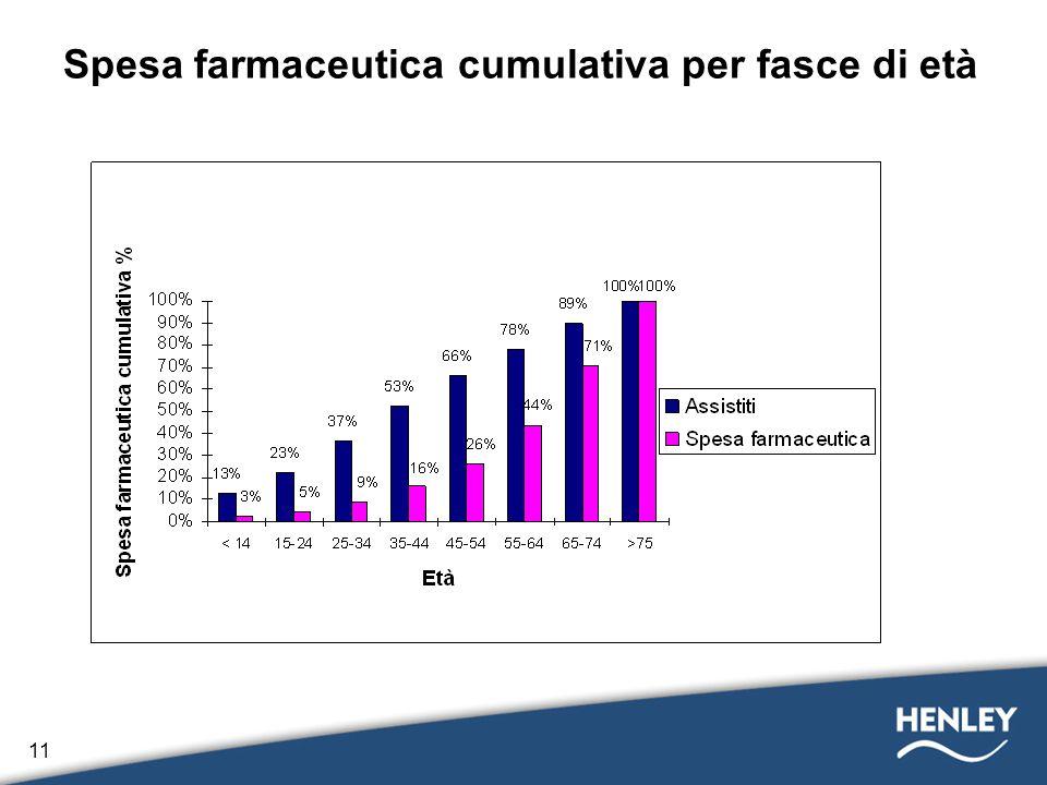 11 Spesa farmaceutica cumulativa per fasce di età