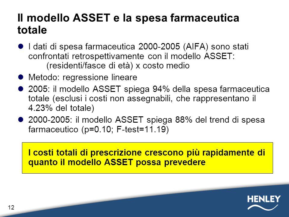 12 I dati di spesa farmaceutica 2000-2005 (AIFA) sono stati confrontati retrospettivamente con il modello ASSET: (residenti/fasce di età) x costo medi