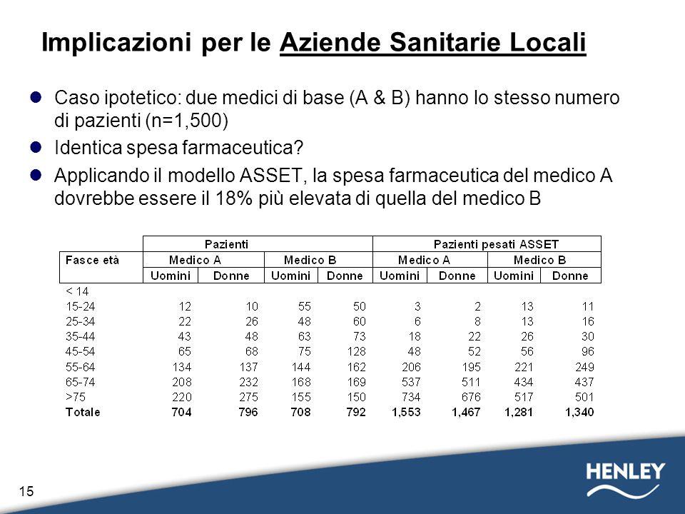 15 Implicazioni per le Aziende Sanitarie Locali Caso ipotetico: due medici di base (A & B) hanno lo stesso numero di pazienti (n=1,500) Identica spesa