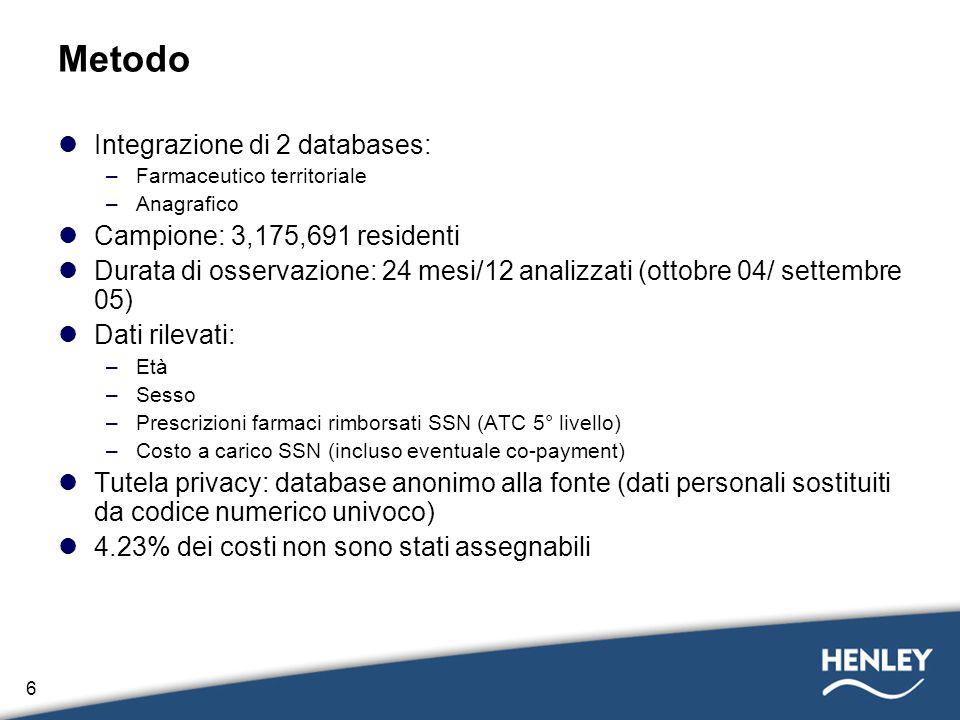 6 Metodo Integrazione di 2 databases: –Farmaceutico territoriale –Anagrafico Campione: 3,175,691 residenti Durata di osservazione: 24 mesi/12 analizza