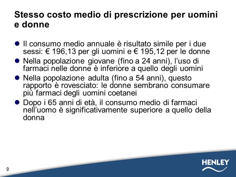 9 Stesso costo medio di prescrizione per uomini e donne Il consumo medio annuale è risultato simile per i due sessi: 196,13 per gli uomini e 195,12 pe