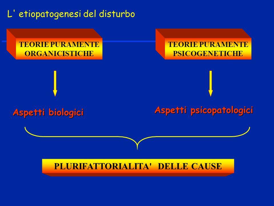L etiopatogenesi del disturbo TEORIE PURAMENTE ORGANICISTICHE TEORIE PURAMENTE PSICOGENETICHE Aspetti biologici Aspetti psicopatologici PLURIFATTORIALITA DELLE CAUSE
