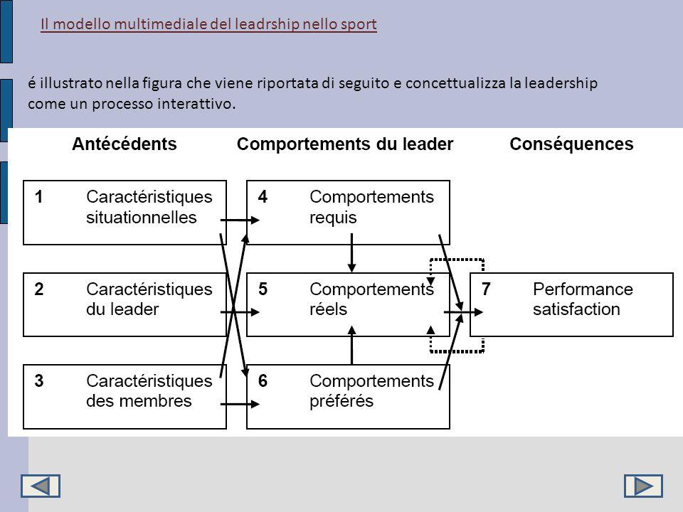 Il modello multimediale del leadrship nello sport é illustrato nella figura che viene riportata di seguito e concettualizza la leadership come un proc