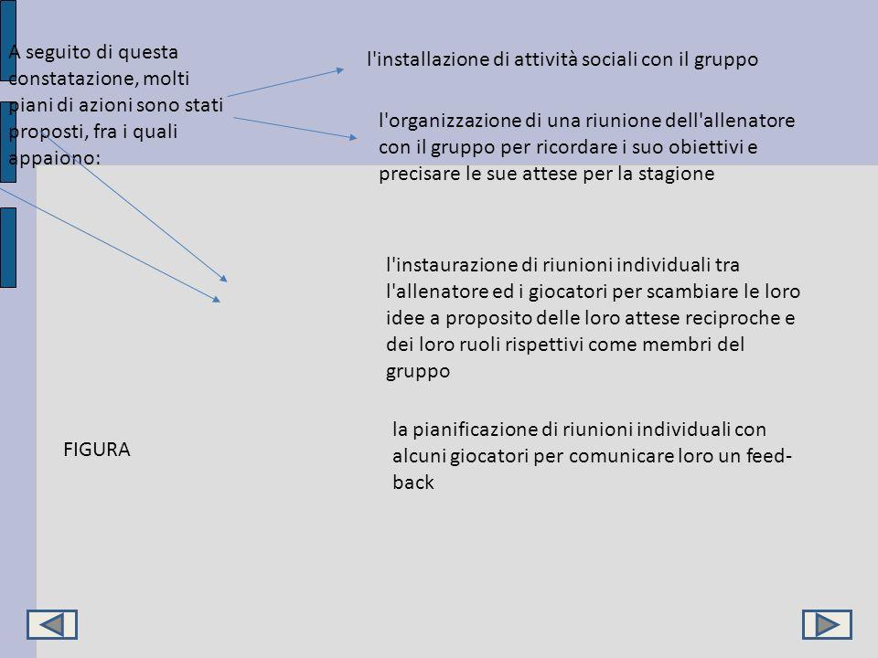 A seguito di questa constatazione, molti piani di azioni sono stati proposti, fra i quali appaiono: l'installazione di attività sociali con il gruppo