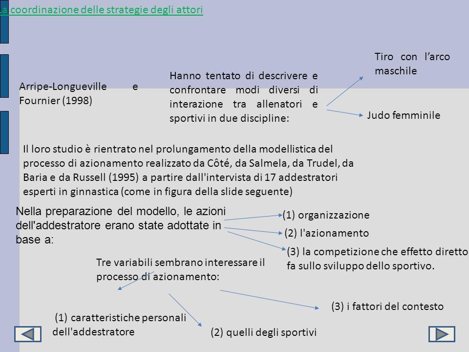 La coordinazione delle strategie degli attori Arripe-Longueville e Fournier (1998) Hanno tentato di descrivere e confrontare modi diversi di interazio