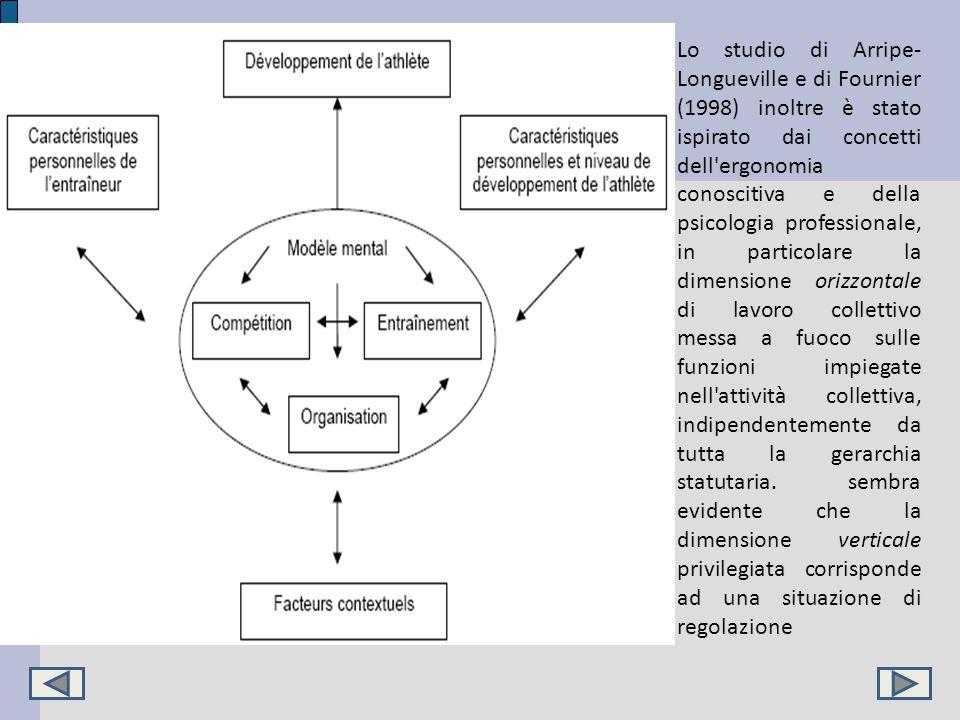 Lo studio di Arripe- Longueville e di Fournier (1998) inoltre è stato ispirato dai concetti dell'ergonomia conoscitiva e della psicologia professional