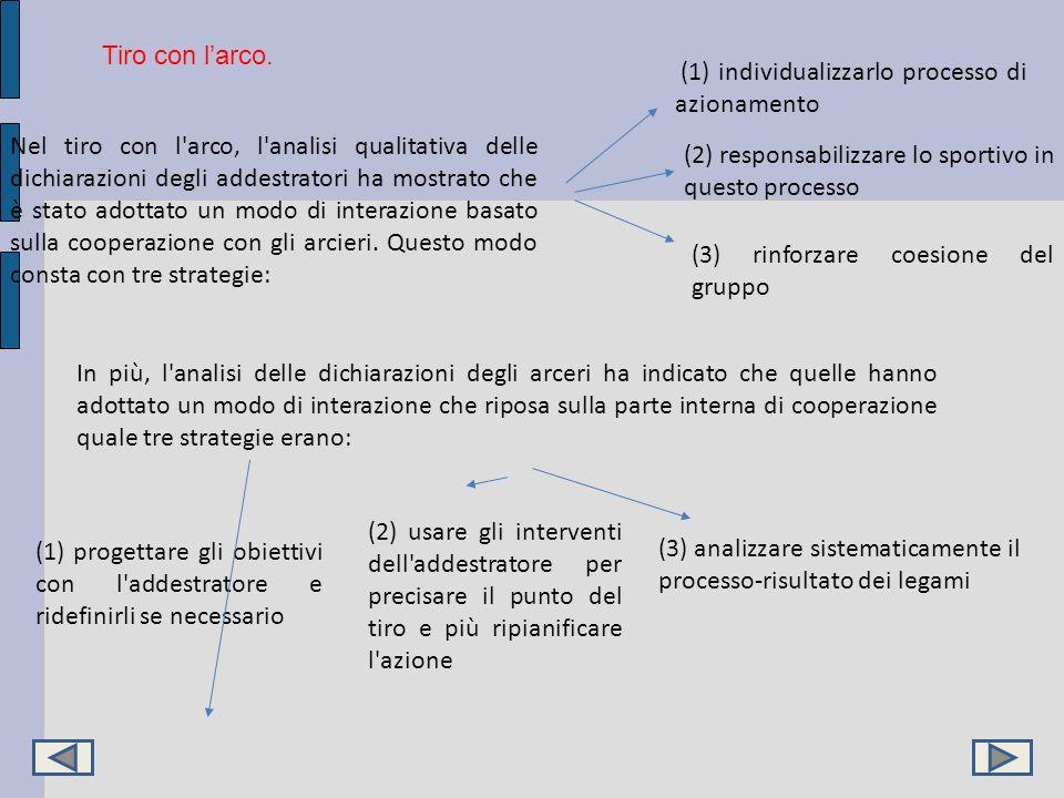 Nel tiro con l'arco, l'analisi qualitativa delle dichiarazioni degli addestratori ha mostrato che è stato adottato un modo di interazione basato sulla