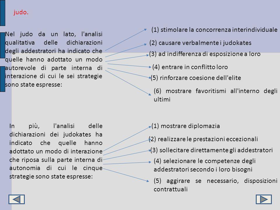 judo. Nel judo da un lato, l'analisi qualitativa delle dichiarazioni degli addestratori ha indicato che quelle hanno adottato un modo autorevole di pa