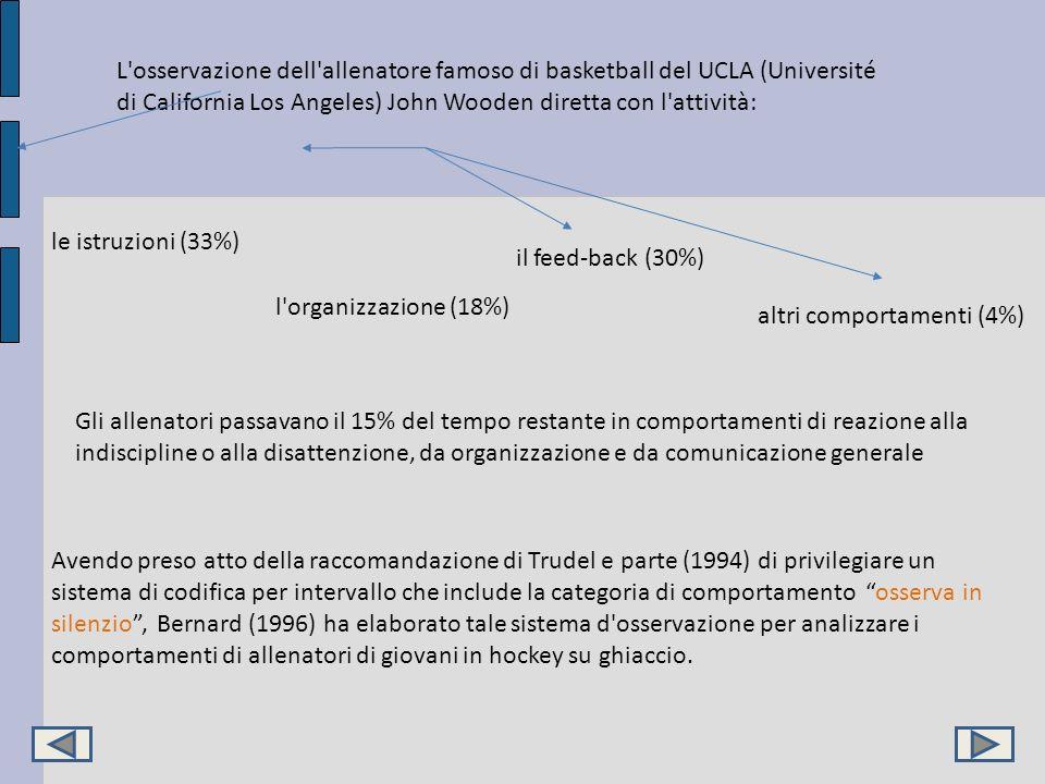 L'osservazione dell'allenatore famoso di basketball del UCLA (Université di California Los Angeles) John Wooden diretta con l'attività: le istruzioni