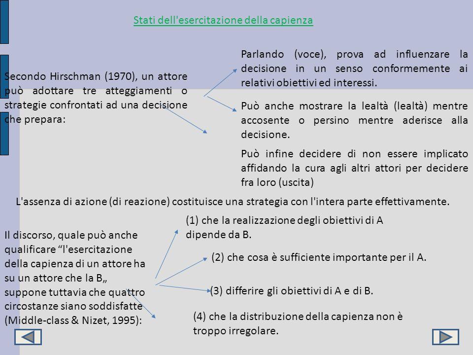 Stati dell'esercitazione della capienza Secondo Hirschman (1970), un attore può adottare tre atteggiamenti o strategie confrontati ad una decisione ch