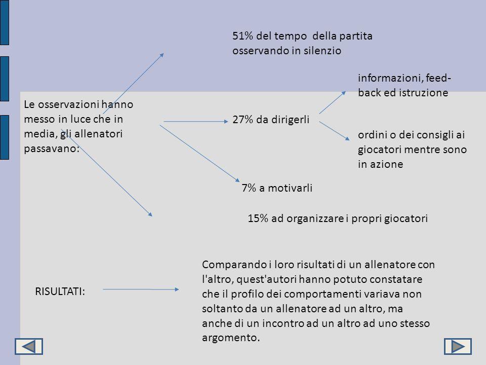 Le osservazioni hanno messo in luce che in media, gli allenatori passavano: 15% ad organizzare i propri giocatori 27% da dirigerli ordini o dei consig