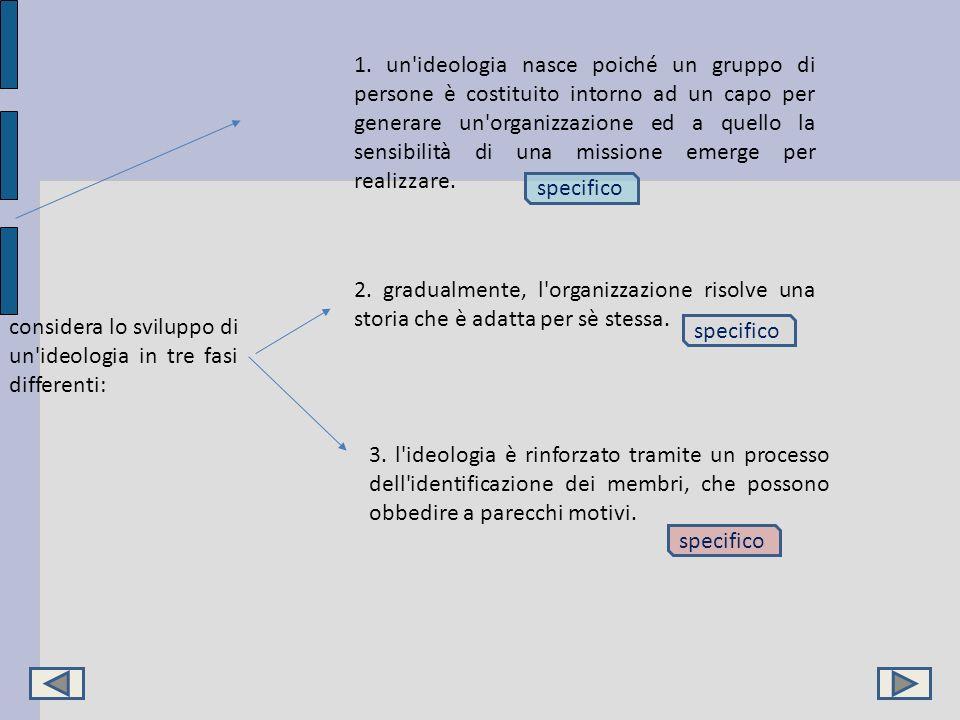 considera lo sviluppo di un'ideologia in tre fasi differenti: 1. un'ideologia nasce poiché un gruppo di persone è costituito intorno ad un capo per ge