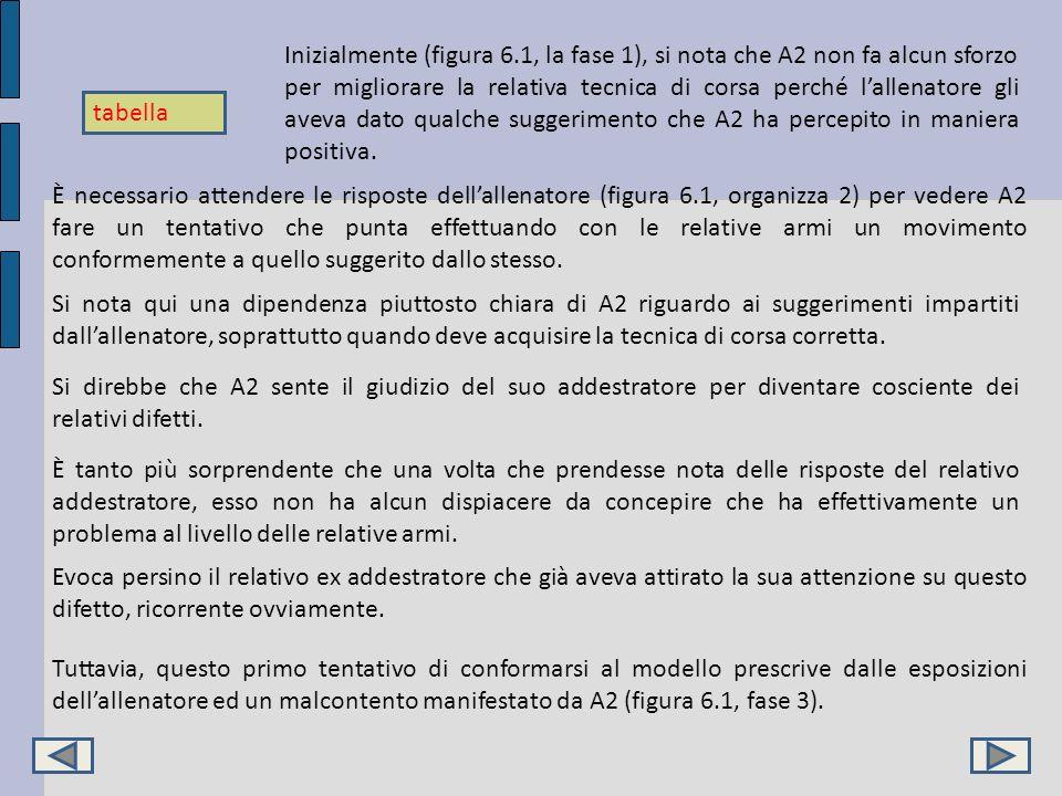 Tuttavia, questo primo tentativo di conformarsi al modello prescrive dalle esposizioni dellallenatore ed un malcontento manifestato da A2 (figura 6.1,