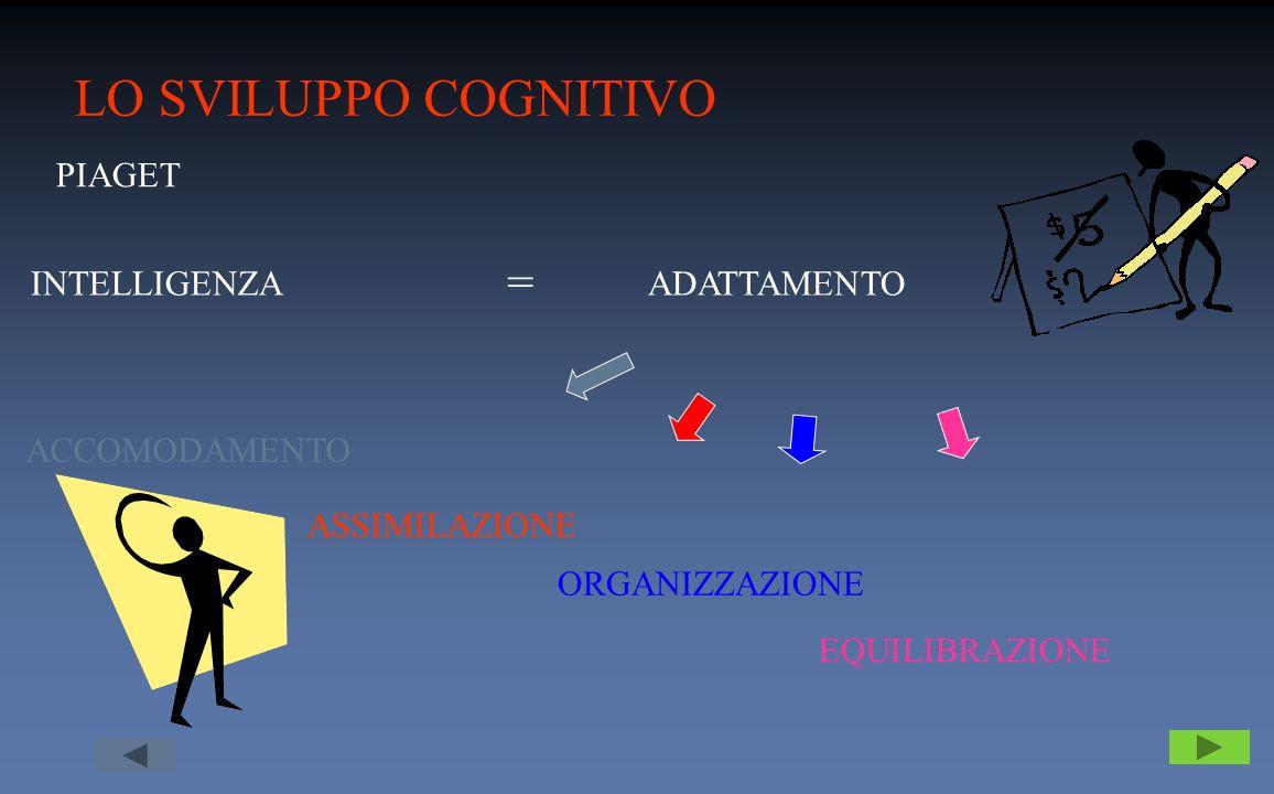 LO SVILUPPO COGNITIVO PIAGET ACCOMODAMENTO ASSIMILAZIONE EQUILIBRAZIONE ORGANIZZAZIONE ADATTAMENTOINTELLIGENZA =