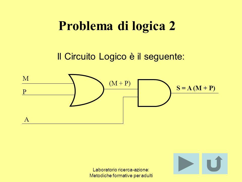 Laboratorio ricerca-azione: Metodiche formative per adulti La funzione logica S è data da: S = A*P*M + A*P*M + A*P*M mettendo in evidenzia A si ha: S