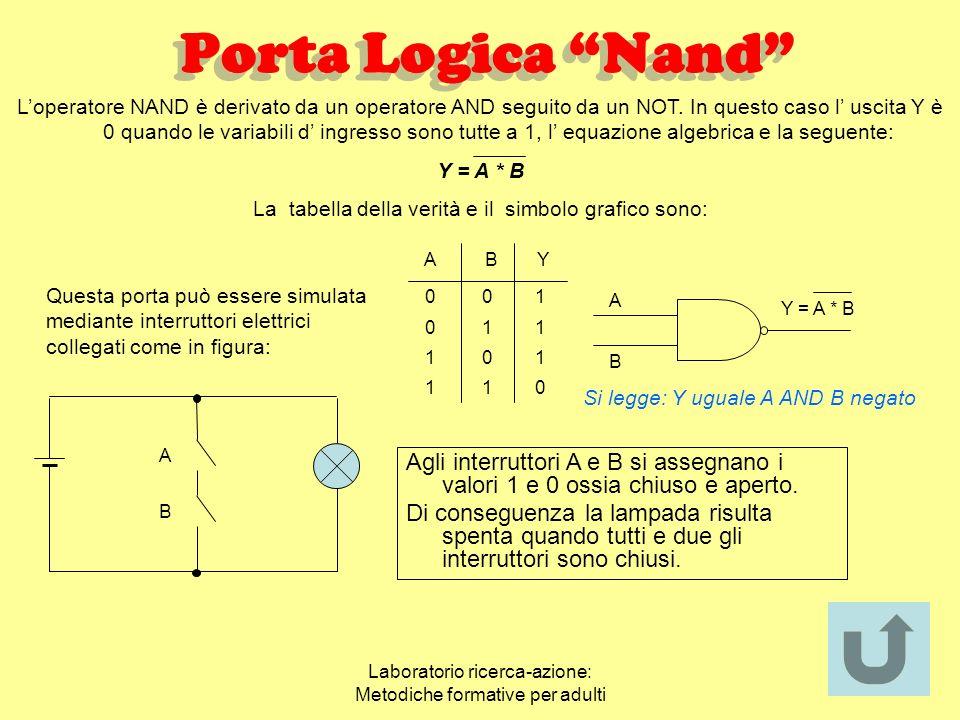 Laboratorio ricerca-azione: Metodiche formative per adulti Porta Logica Or ABY 00 01 10 11 0 1 1 1 A B Y = A+B Lampada (Y) Generatore A B Interruttori