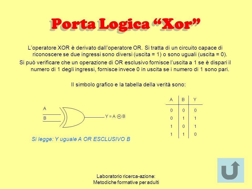 Laboratorio ricerca-azione: Metodiche formative per adulti Porta Logica Nand ABY 00 01 10 11 1 1 1 0 Loperatore NAND è derivato da un operatore AND se