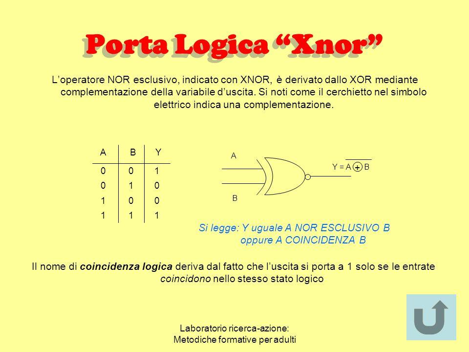 Laboratorio ricerca-azione: Metodiche formative per adulti Porta Logica Nor Loperatore NOR è derivato da un operatore OR seguito da un NOT. Luscita Y