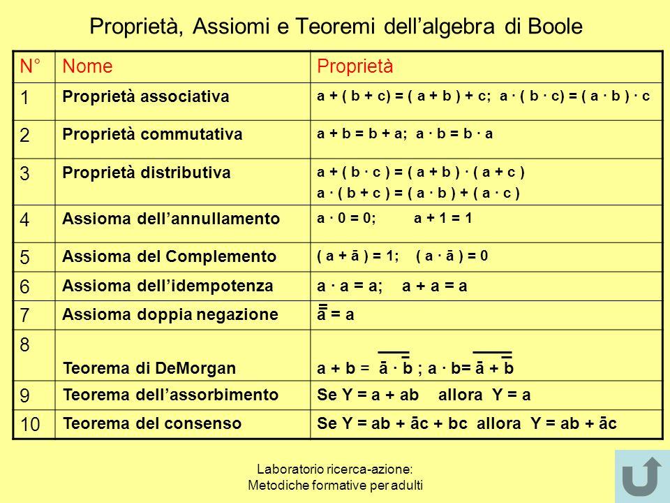 Laboratorio ricerca-azione: Metodiche formative per adulti ALGEBRA BOOLEANA Lalgebra di Boole è un tipo di algebra completamente diversa da quella num