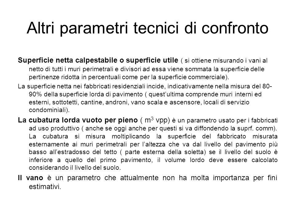 Altri parametri tecnici di confronto Superficie netta calpestabile o superficie utile ( si ottiene misurando i vani al netto di tutti i muri perimetra