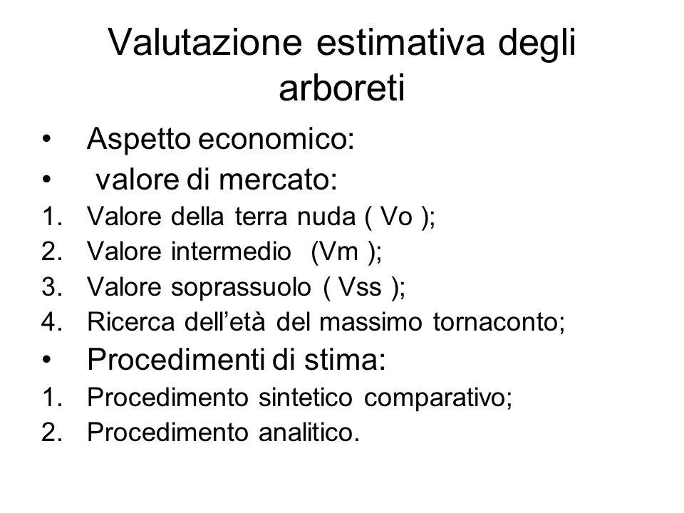 Valutazione estimativa degli arboreti Aspetto economico: valore di mercato: 1.Valore della terra nuda ( Vo ); 2.Valore intermedio (Vm ); 3.Valore sopr