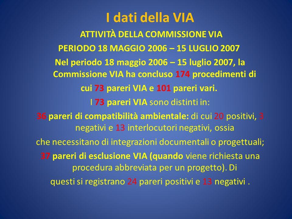 I dati della VIA ATTIVITÀ DELLA COMMISSIONE VIA PERIODO 18 MAGGIO 2006 – 15 LUGLIO 2007 Nel periodo 18 maggio 2006 – 15 luglio 2007, la Commissione VIA ha concluso 174 procedimenti di cui 73 pareri VIA e 101 pareri vari.