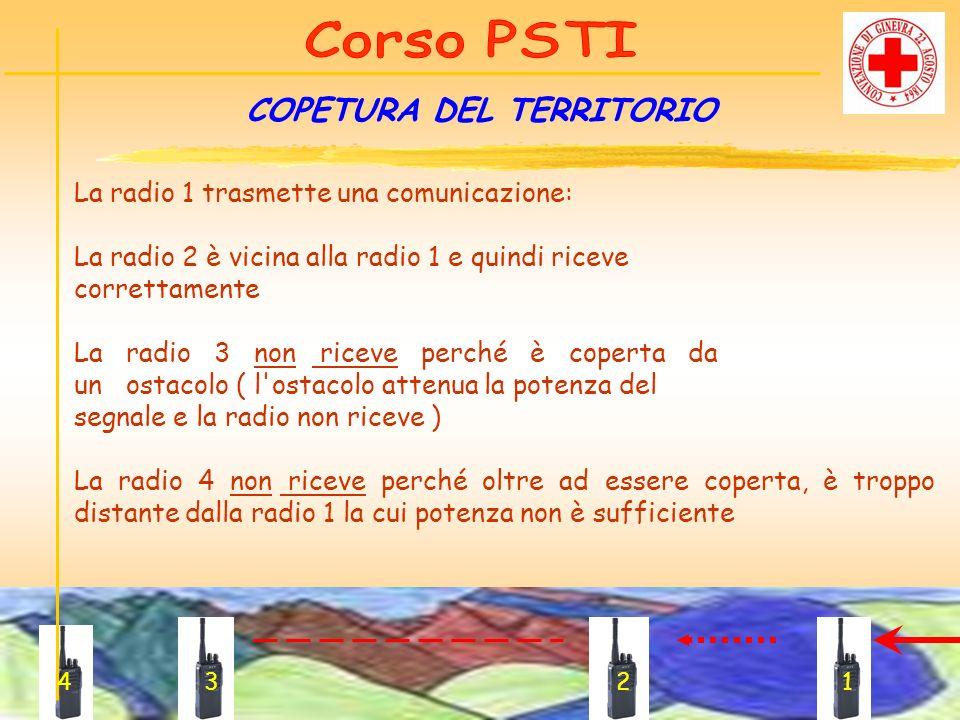 La radio 1 trasmette una comunicazione: La radio 2 è vicina alla radio 1 e quindi riceve correttamente La radio 3 non riceve perché è coperta da un os