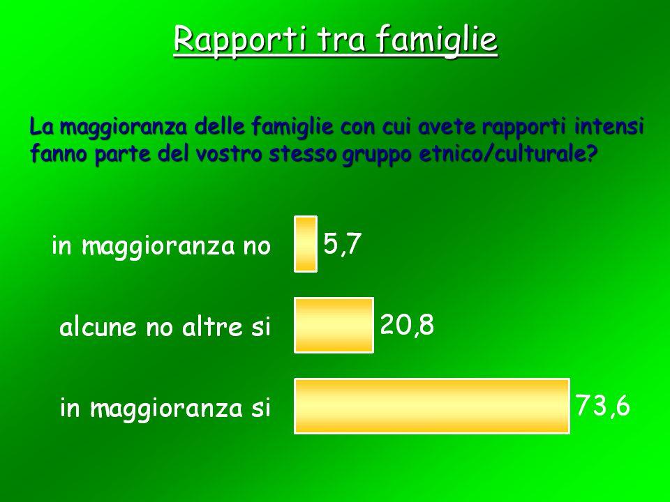 Rapporti tra famiglie La maggioranza delle famiglie con cui avete rapporti intensi fanno parte del vostro stesso gruppo etnico/culturale
