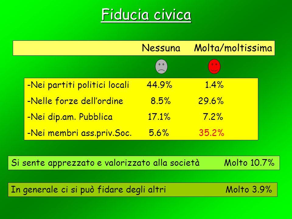 Fiducia civica Nessuna Molta/moltissima -Nei partiti politici locali 44.9% 1.4% -Nelle forze dellordine 8.5% 29.6% -Nei dip.am.