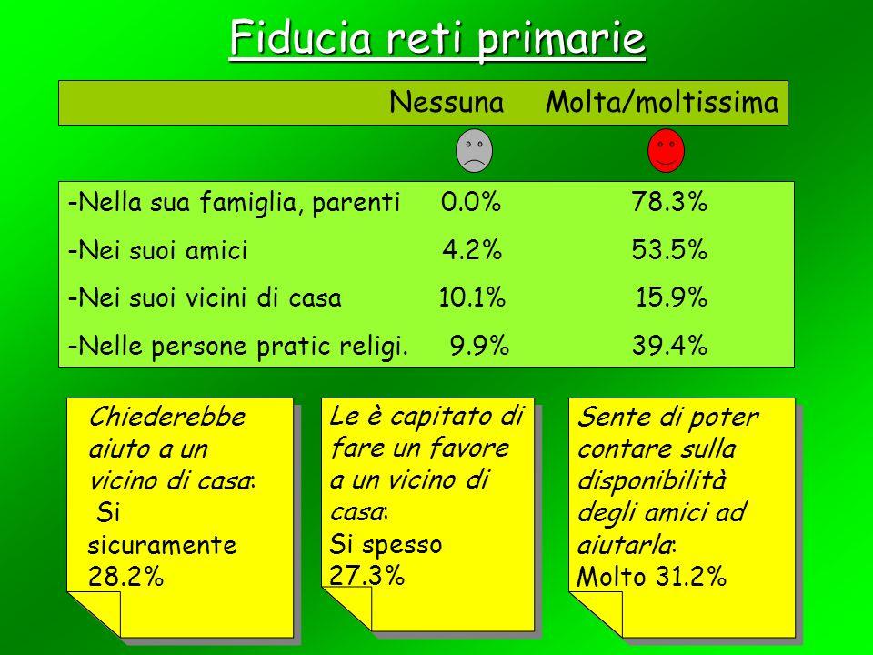 Fiducia reti primarie Nessuna Molta/moltissima -Nella sua famiglia, parenti 0.0% 78.3% -Nei suoi amici 4.2% 53.5% -Nei suoi vicini di casa 10.1% 15.9% -Nelle persone pratic religi.
