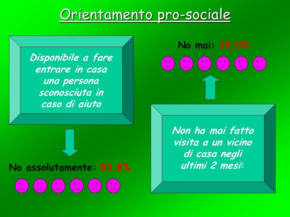 Socializzazione familiare (solo per il sottocampione con figli)