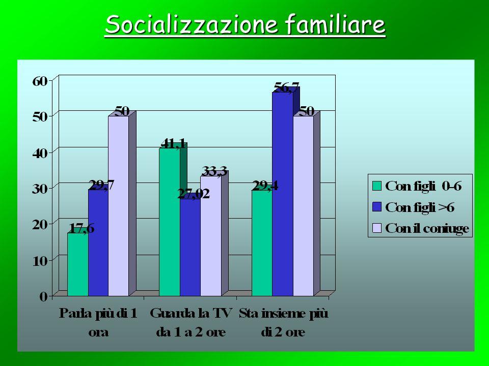 Socializzazione familiare