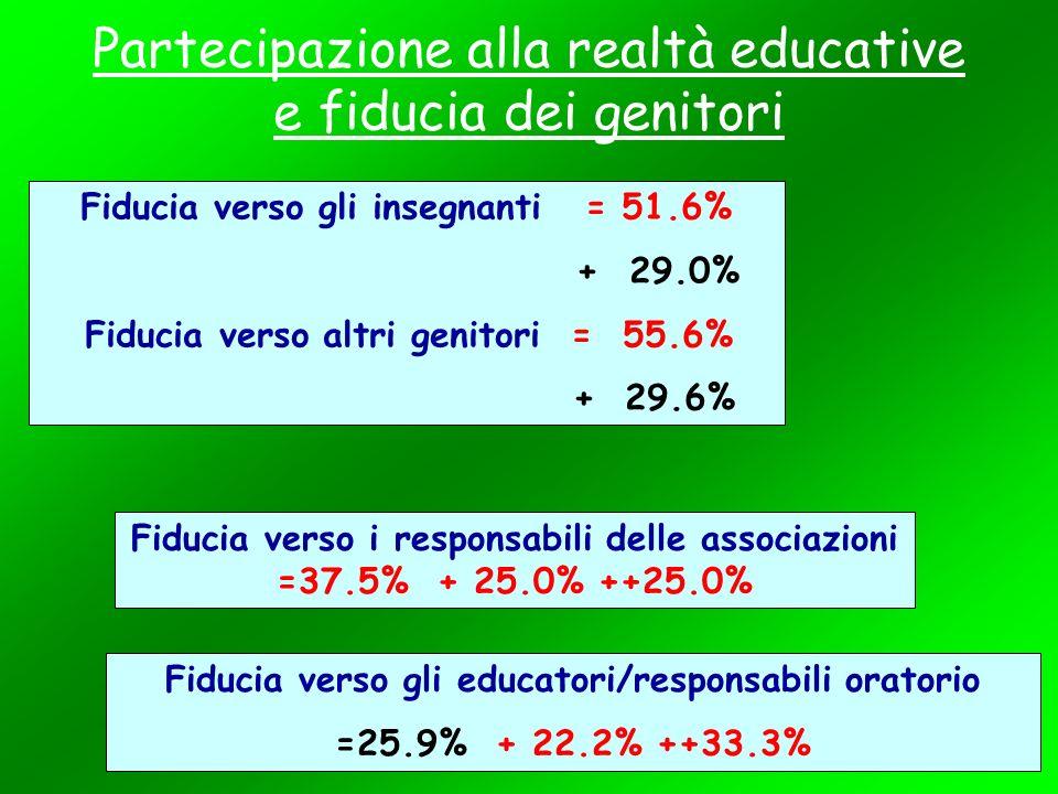Partecipazione alla realtà educative e fiducia dei genitori Fiducia verso gli insegnanti = 51.6% + 29.0% Fiducia verso altri genitori = 55.6% + 29.6% Fiducia verso i responsabili delle associazioni =37.5% + 25.0% ++25.0% Fiducia verso gli educatori/responsabili oratorio =25.9% + 22.2% ++33.3%