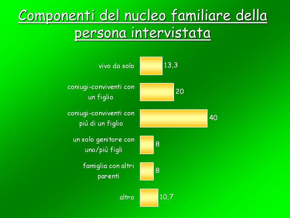Numero componenti la famiglia della persona intervistata
