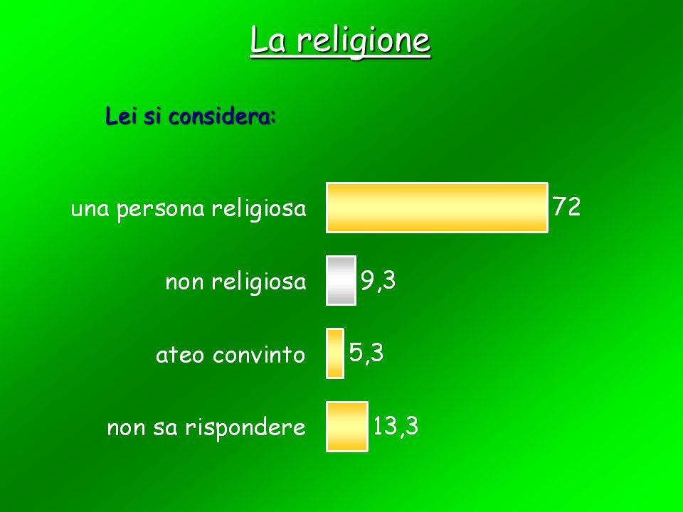 Confessione religiosa di appartenenza
