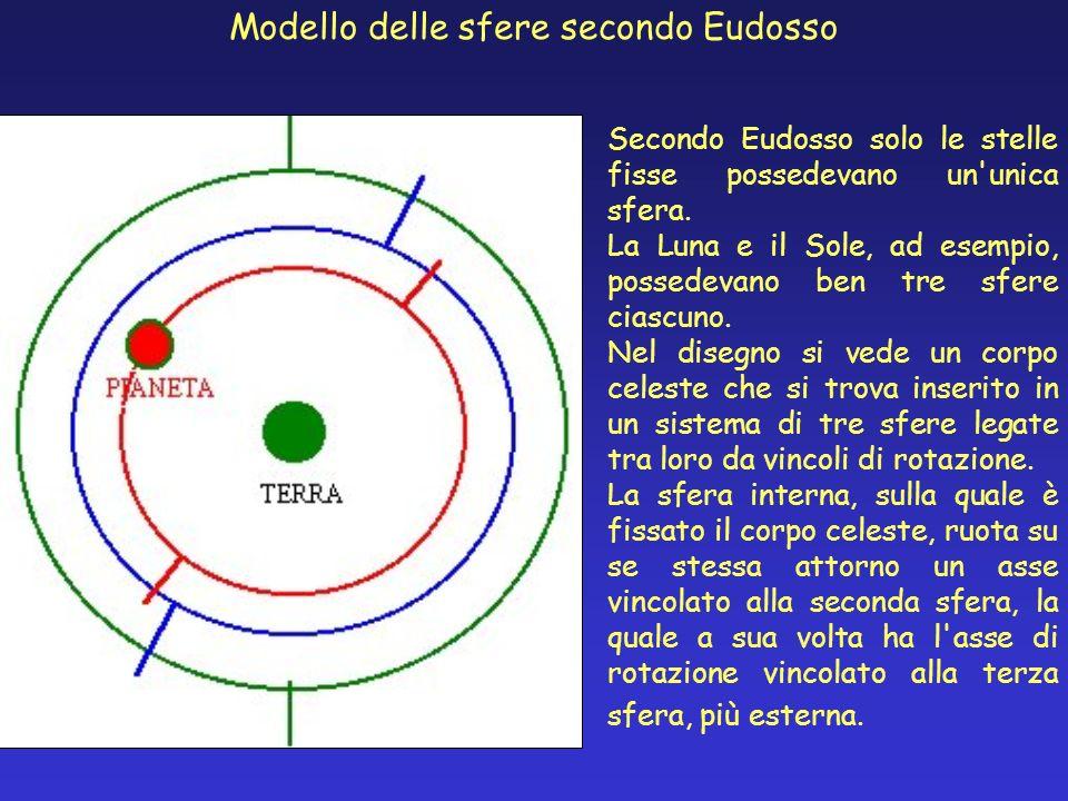 Modello delle sfere secondo Eudosso Secondo Eudosso solo le stelle fisse possedevano un'unica sfera. La Luna e il Sole, ad esempio, possedevano ben tr