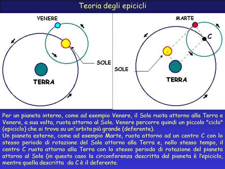 Teoria degli epicicli Per un pianeta interno, come ad esempio Venere, il Sole ruota attorno alla Terra e Venere, a sua volta, ruota attorno al Sole. V