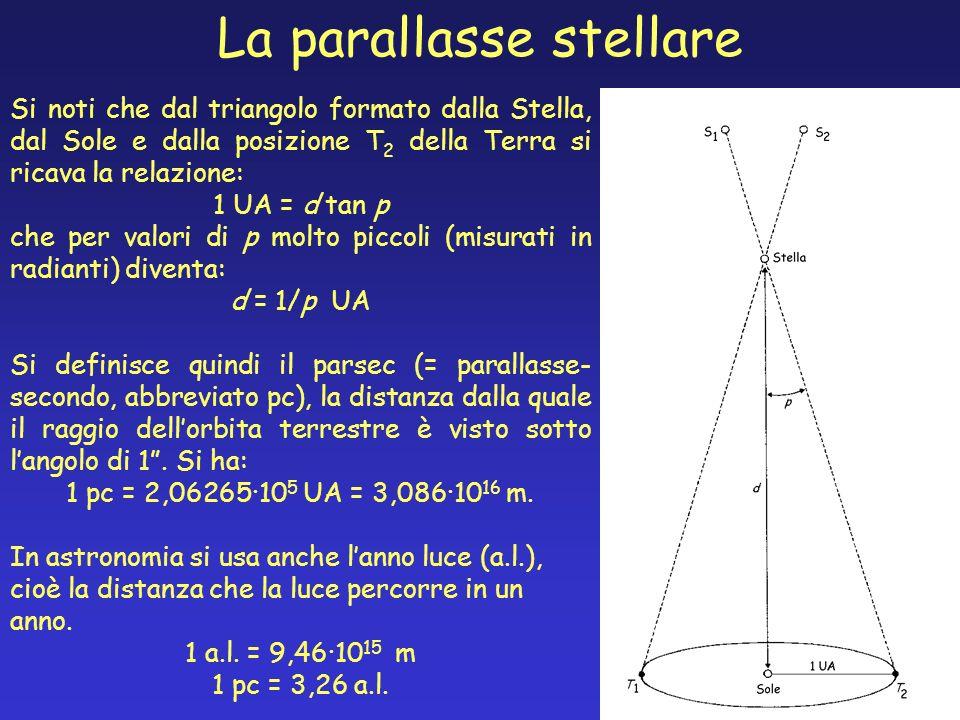 La parallasse stellare Si noti che dal triangolo formato dalla Stella, dal Sole e dalla posizione T 2 della Terra si ricava la relazione: 1 UA = d tan