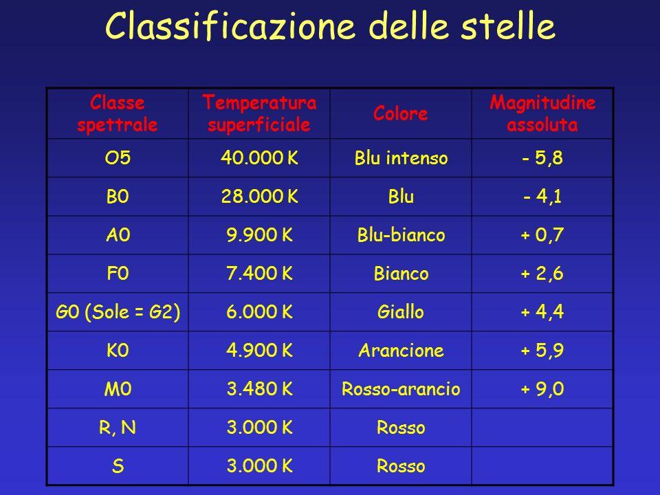 Classificazione delle stelle Classe spettrale Temperatura superficiale Colore Magnitudine assoluta O540.000 KBlu intenso- 5,8 B028.000 KBlu- 4,1 A09.9