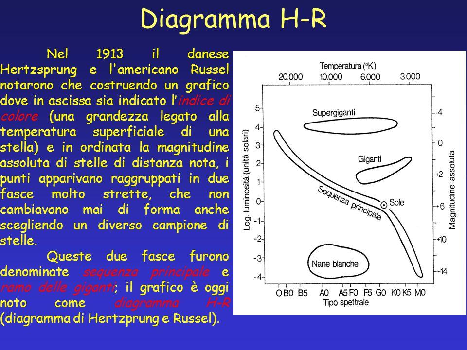 Diagramma H-R Nel 1913 il danese Hertzsprung e l'americano Russel notarono che costruendo un grafico dove in ascissa sia indicato lindice di colore (u