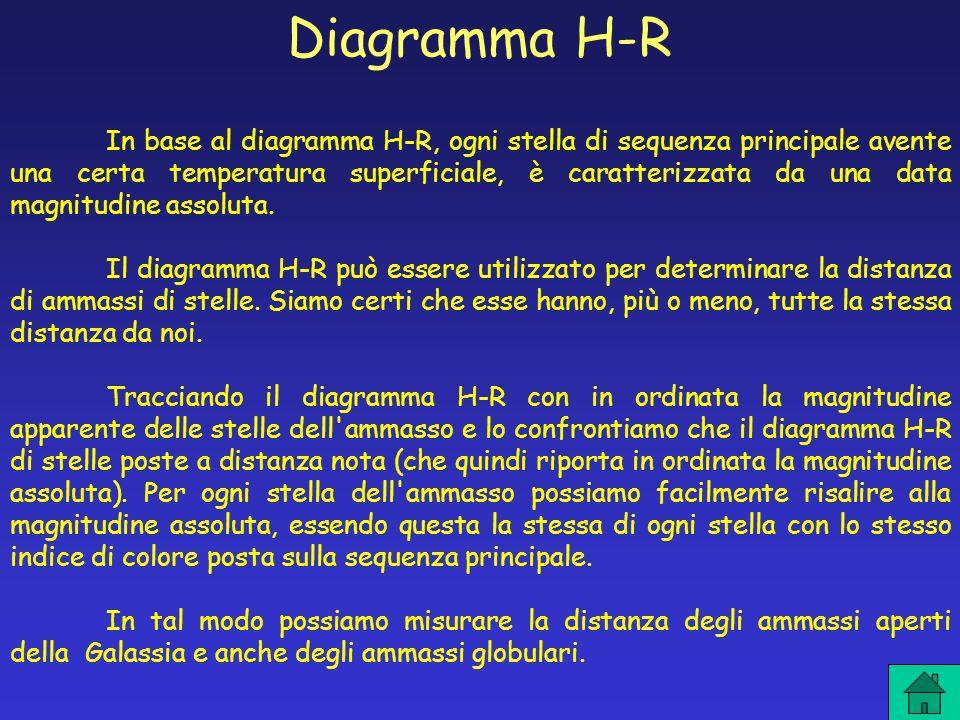 Diagramma H-R In base al diagramma H-R, ogni stella di sequenza principale avente una certa temperatura superficiale, è caratterizzata da una data mag