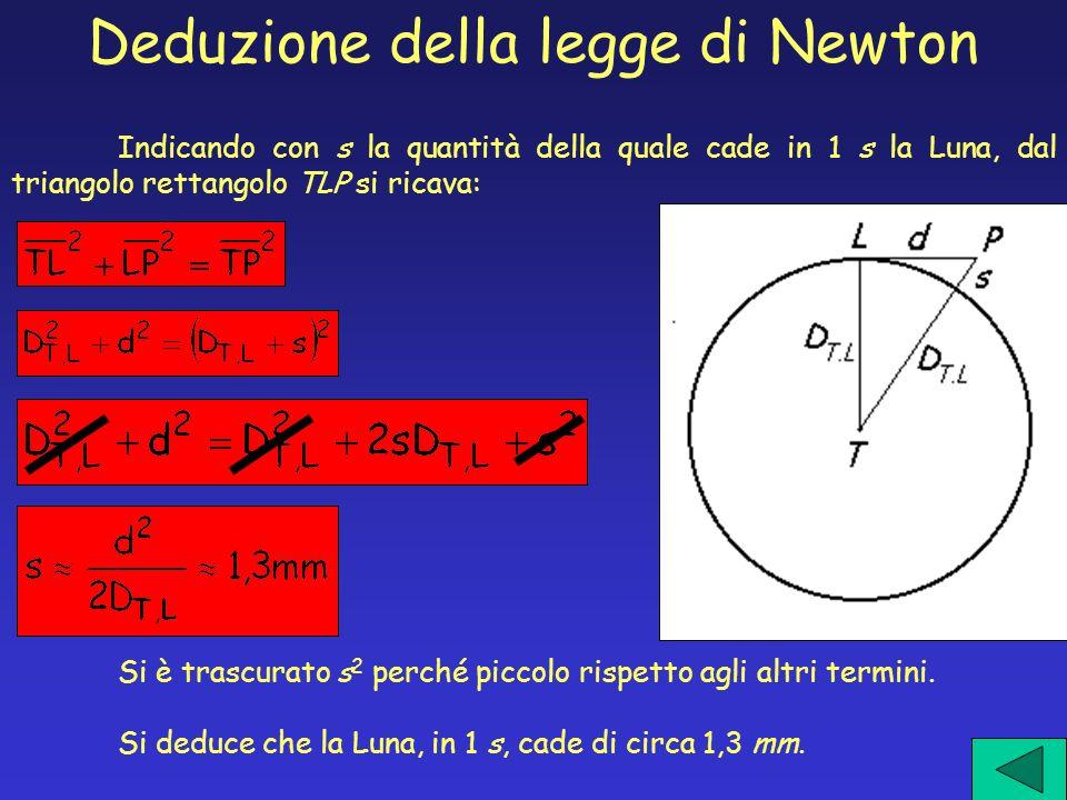 Indicando con s la quantità della quale cade in 1 s la Luna, dal triangolo rettangolo TLP si ricava: Si è trascurato s 2 perché piccolo rispetto agli