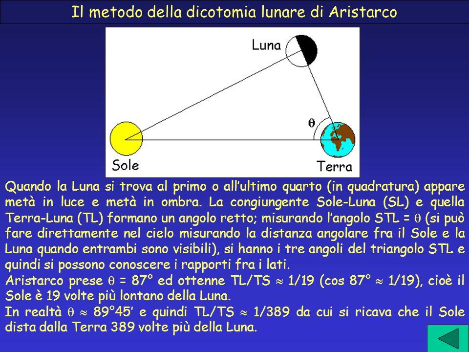 Il metodo della dicotomia lunare di Aristarco Quando la Luna si trova al primo o allultimo quarto (in quadratura) appare metà in luce e metà in ombra.