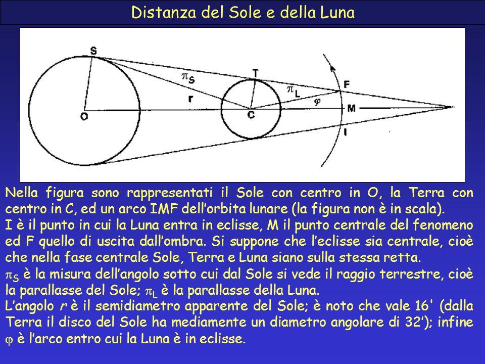 Distanza del Sole e della Luna Nella figura sono rappresentati il Sole con centro in O, la Terra con centro in C, ed un arco IMF dellorbita lunare (la