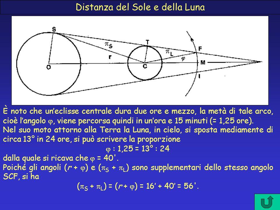 Distanza del Sole e della Luna È noto che uneclisse centrale dura due ore e mezzo, la metà di tale arco, cioè langolo, viene percorsa quindi in unora
