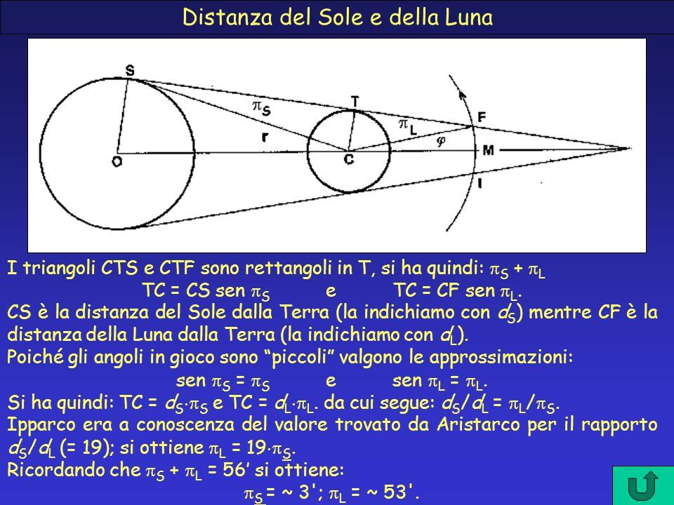 Distanza del Sole e della Luna I triangoli CTS e CTF sono rettangoli in T, si ha quindi: S + L TC = CS sen S e TC = CF sen L. CS è la distanza del Sol